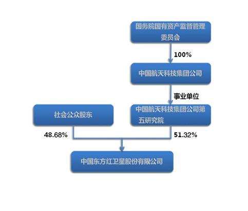 股权结构 - 中国东方红卫星股份有限公司