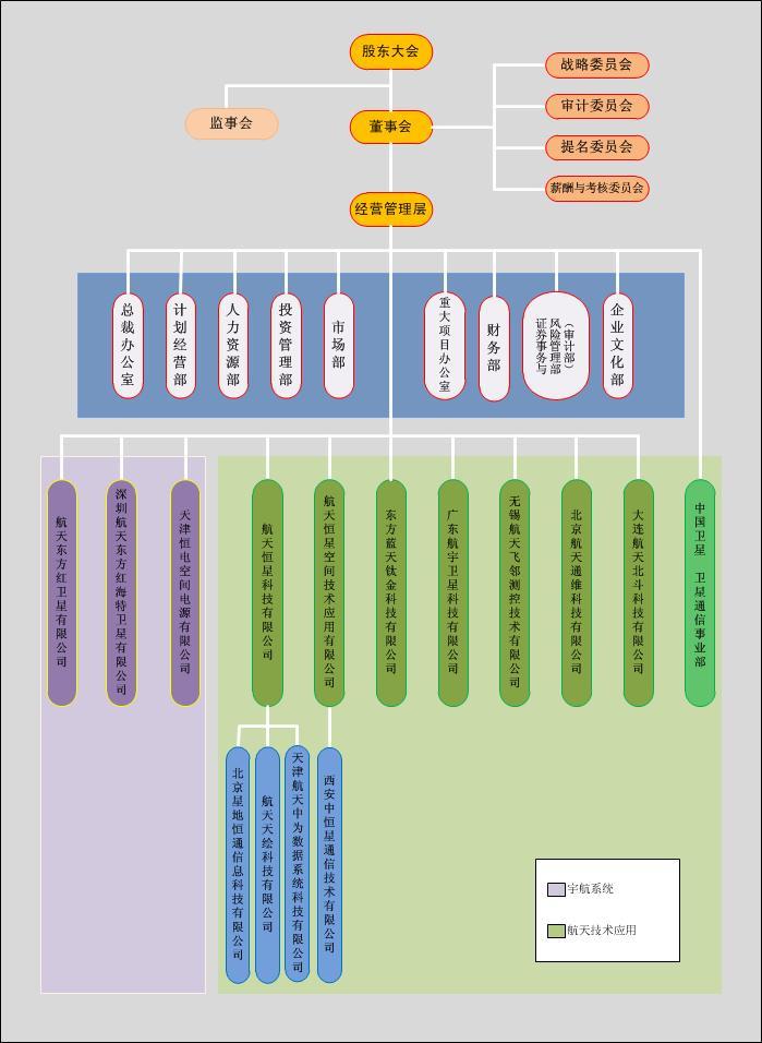 组织结构 - 中国东方红卫星股份有限公司